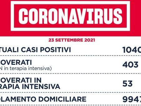 Covid Lazio, bollettino oggi 23 settembre: 372 nuovi casi (+81) e 12 morti (+8). A Roma 184 contagi
