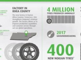 Nokian Tyres: il terzo stabilimento sorgerà in Nord America
