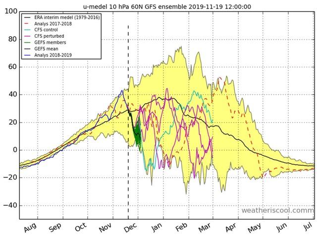 Meteo d'inizio inverno sotto scacco dalla Stratosfera: i dettagli del previsto Stratwarming