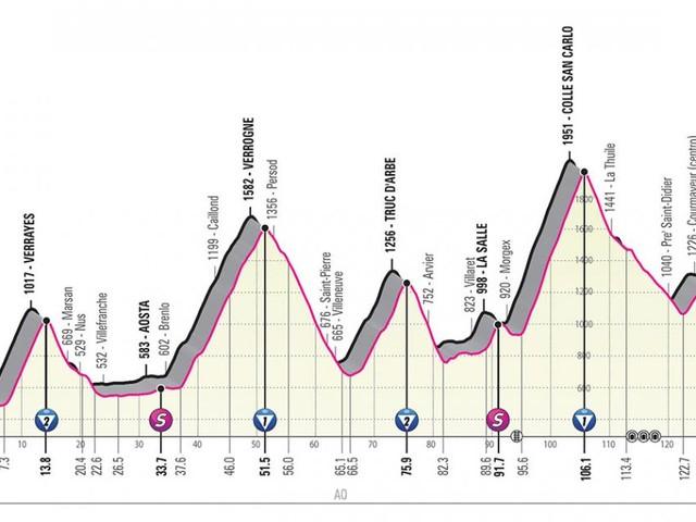Giro d'Italia, tappa 14 Saint Vincent-Courmayeur: arrivo in salita a Skyway Monte Bianco