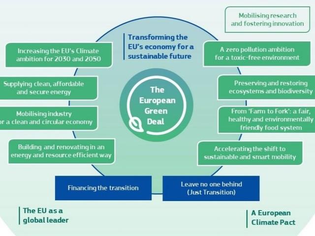 Green deal, l'Europa sarà il primo continente a impatto climatico zero entro il 2050