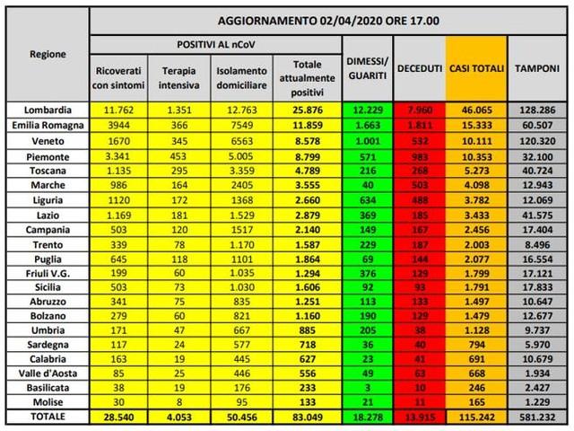 Coronavirus in Italia, 115.242 casi positivi e 13.915 morti. Il bollettino del 2 aprile