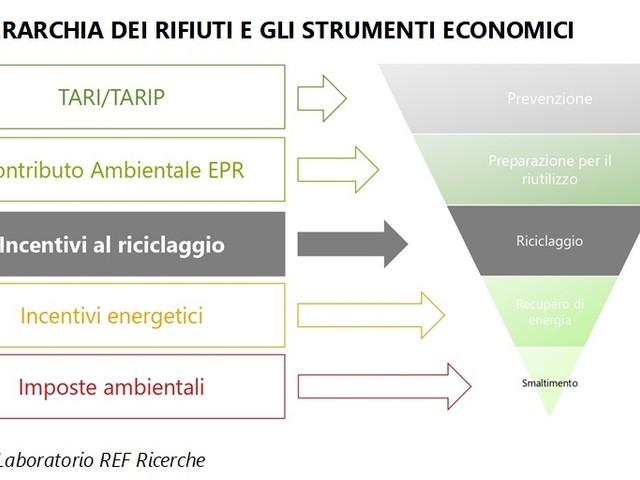 Come promuovere (davvero) l'economia circolare? Da Assoambiente 5 proposte economiche