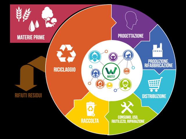 Rifiuti, contro lo stallo sull'End of waste la Toscana si confronta coi distretti industriali