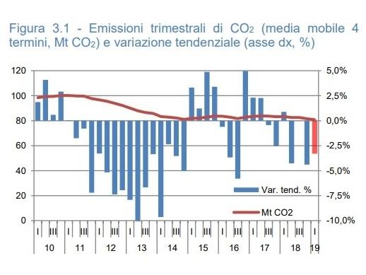 Enea, l'Italia resta indietro sul clima: CO2 e rinnovabili non in linea con gli obiettivi al 2030