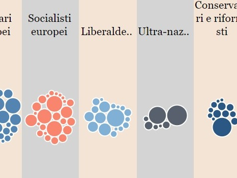 Scenari: sovranisti o europeisti? Crea la tua coalizione