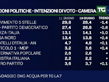 Sondaggi elettorali EMG, crollo del Movimento 5 Stelle, su Forza Italia