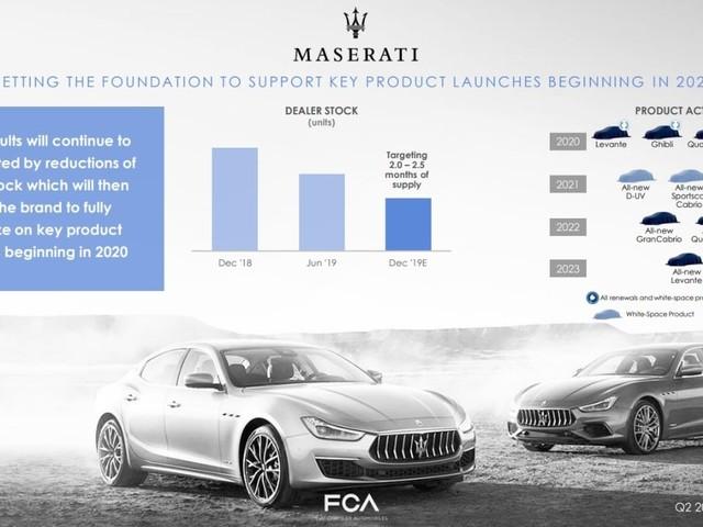 Gruppo FCA - La Maserati ha un nuovo piano industriale per il 2020-2023
