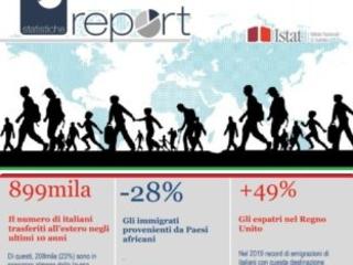 Istat: aumentano ancora gli italiani che emigrano all'estero, diminuisce l'immigrazione di stranieri