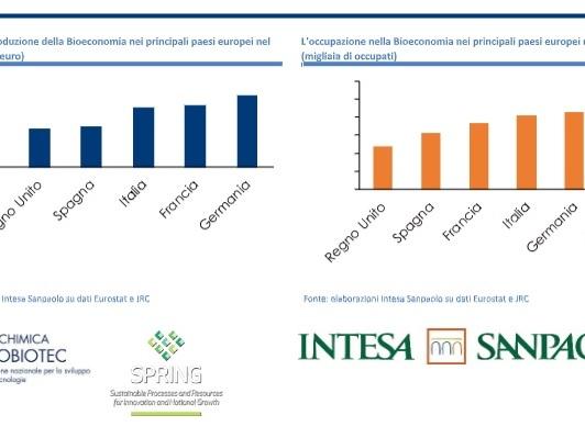 Rapporto sulla Bioeconomia: in Italia 345 miliardi di euro di produzione e oltre 2 milioni di occupati nel 2018