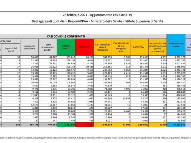 Coronavirus, in Italia 20.499 nuovi casi su 325.404tamponi e altri 253 morti