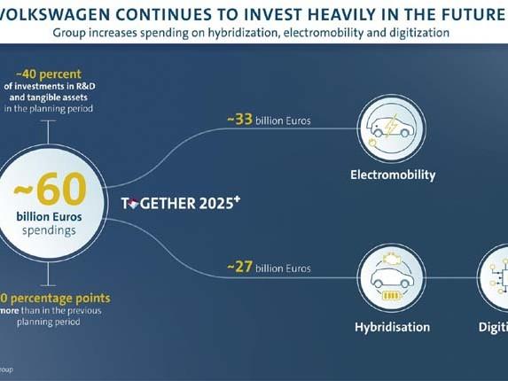Gruppo Volkswagen, investimenti per il futuro da record