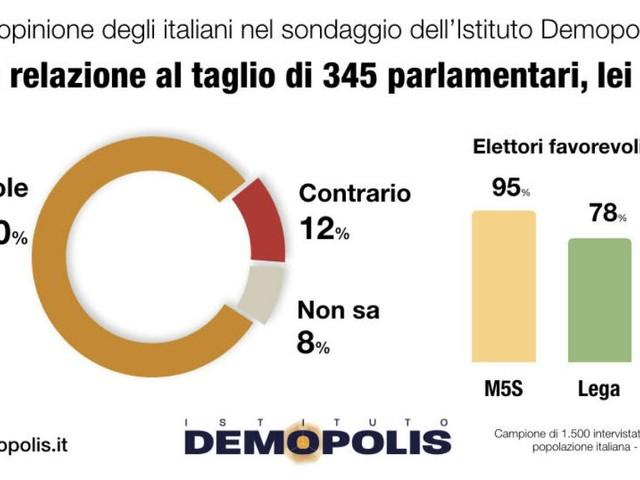 """Taglio dei parlamentari è legge, sondaggio Demopolis: """"80 per cento degli intervistati a favore. I meno entusiasti sono gli elettori Pd"""""""