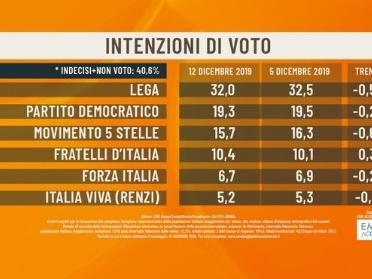Sondaggio, Lega prima in solitaria e centrodestra al 49%. Giù M5s e Pd
