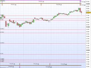 Analisi Dow Jones Industrial: Settembre 2020
