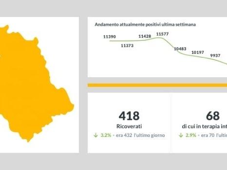 Coronavirus in Umbria, calano i contagiati e aumentano i decessi