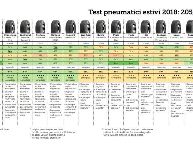 Test 2018 del TCS sulle gomme estive: le più care non sono le migliori