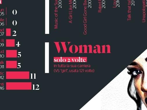 Rihanna compie trent'anni: in un'infografica le parole più frequenti delle sue canzoni