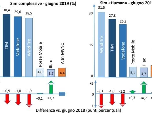 Rapporto AGCOM: sorridono solo Iliad e gli operatori virtuali, ma il gap è ancora ampio (foto)