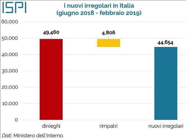 Migranti, in Italia 44.000 irregolari in più (e la Caritas deve correre ai ripari)