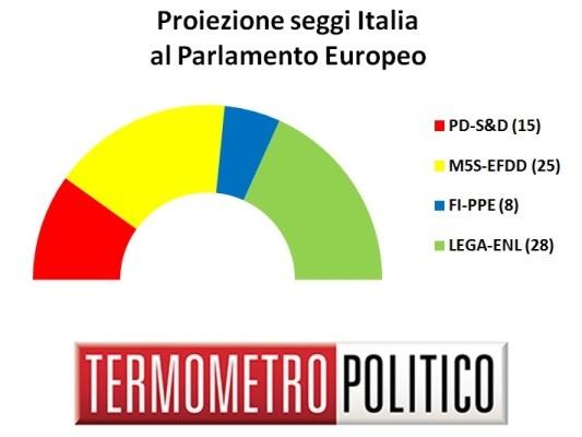 Sondaggi elettorali Europee 2019: la distribuzione seggi per l'Italia al 15 settembre