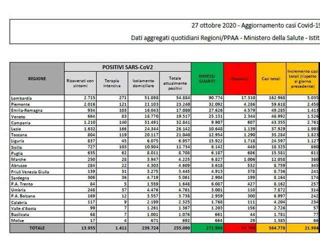 Coronavirus in Italia, il bollettino di oggi 27 ottobre: 21.994 nuovi casi e 221 morti