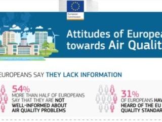 La grande maggioranza degli europei chiede misure supplementari per la qualità dell'aria