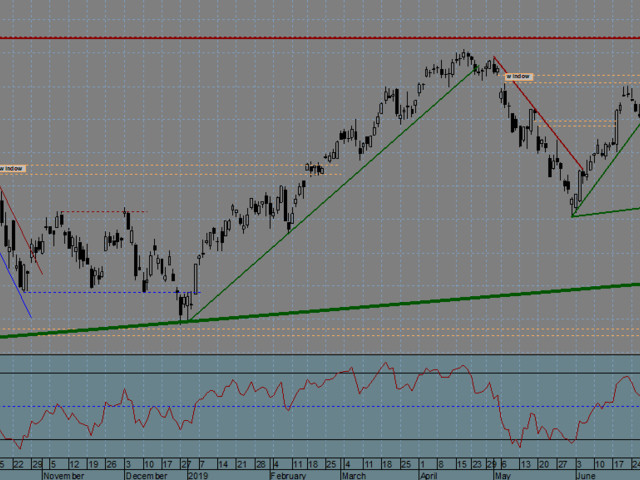 FTSE MIB Index (Italy) - 06/09/2019
