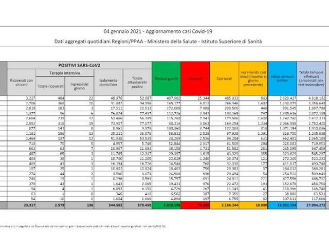 Covid, in Italia 10.800 nuovi casi su 78mila tamponi e 348 morti