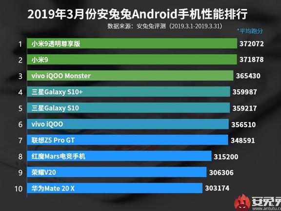 Ecco lo smartphone Android più veloce secondo AnTuTu