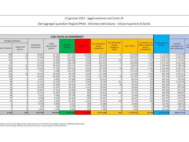 Covid, 16.146 casi con 273mila tamponi (antigenici compresi), 477 morti
