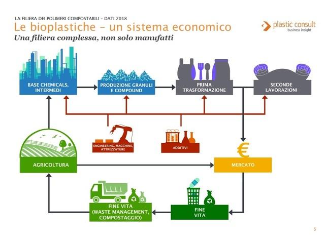 L'industria italiana delle bioplastiche sta andando alla grande