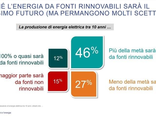 Il futuro delle rinnovabili italiane in bilico tra consapevolezza e scetticismo