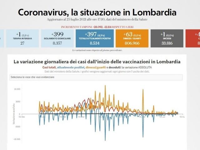 Coronavirus, il bollettino di oggi 25 luglio in Lombardia: 461 nuovi casi e un morto. Tasso positività all'1,6%