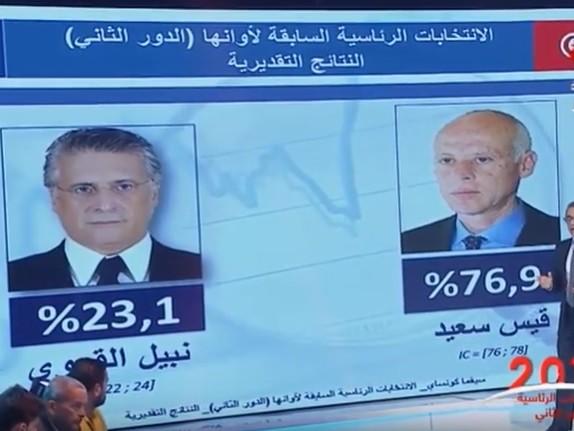 Ballottaggio Tunisia, netta vittoria di Saied