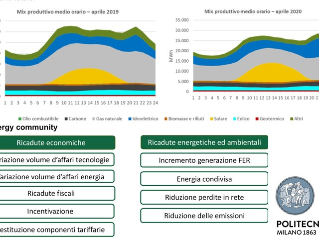 Electricity market report 2020: maggiore utilizzo delle fonti rinnovabili e calo del 12% della domanda di energia