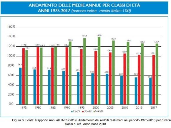 Disuguaglianza, ecco perché l'Italia non è un Paese per giovani