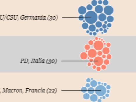 Sovranisti o europeisti, chi vincerà le elezioni? Crea la tua coalizione