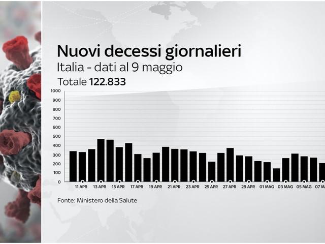 Covid, in Italia 139 vittime in 24 ore: è il dato più basso dal 25 ottobre. I DATI