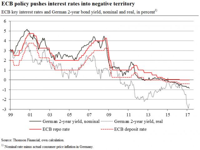 Il passo successivo nell'esperimento europeo dei tassi d'interesse negativi