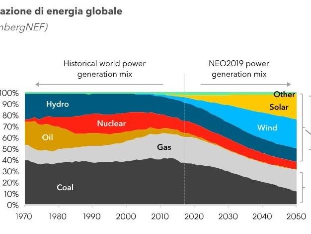 Batterie, veicoli elettrici e rinnovabili per la riduzione delle emissioni CO2 a lungo termine secondo un nuovo scenario