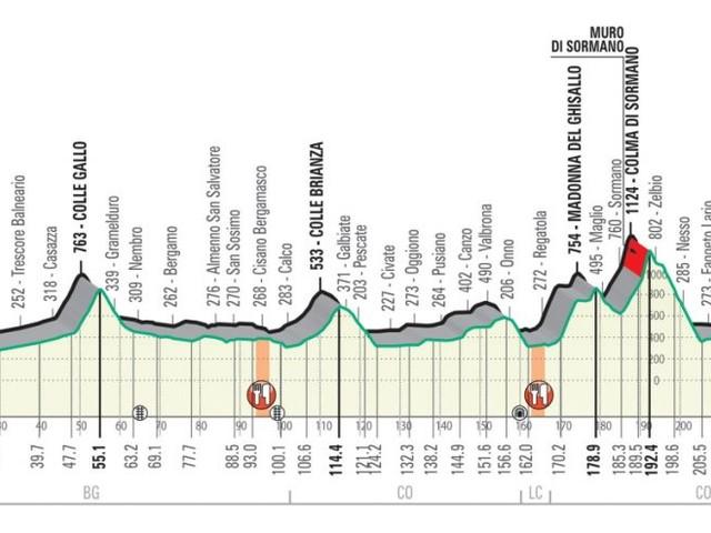Giro di Lombardia 2019: altimetria e percorso. 243 km massacranti da Bergamo a Como