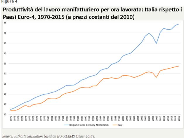 Servaas Storm: Italia: come rovinare un paese in trent'anni