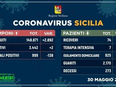 Coronavirus, due nuovi casi in Sicilia e una vittima