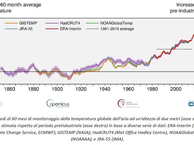 Il pianeta ha già superato il giro di boa dei cambiamenti climatici