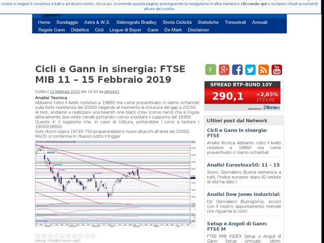 Cicli e Gann in sinergia: FTSE MIB 11 – 15 Febbraio 2019