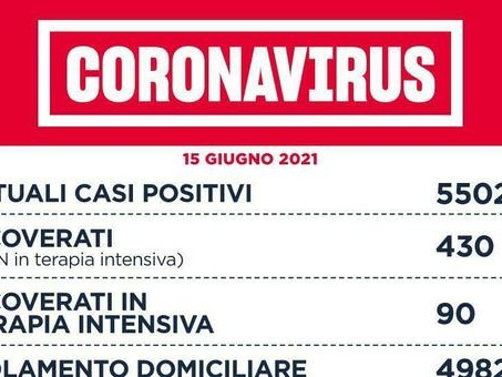 Covid Lazio, bollettino 15 giugno: 118 nuovi casi (69 a Roma) e 13 morti. Vaccini 12-16 anni il 19 e 20 giugno