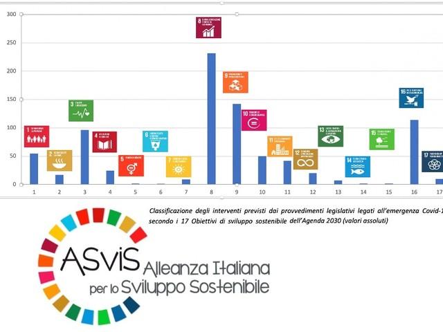 Decreto Rilancio e Obiettivi di sviluppo sostenibile: bene sui Goal 3, 8 e 9, ma debole su Green new deal
