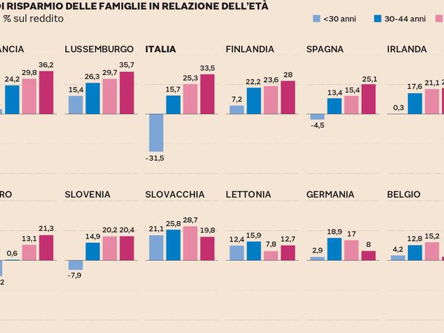 L'Europa è un Paese per vecchi. Ecco perché la Bce non riesce a far ripartire (da 10 anni) l'inflazione