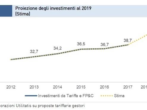 Acqua, negli ultimi 7 anni gli investimenti nel servizio idrico sono cresciuti del 24%